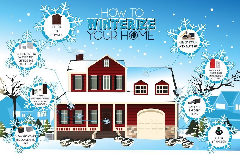 winterizing home in cold climate