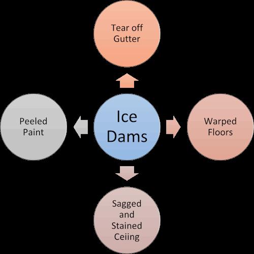 Ice Dams chart